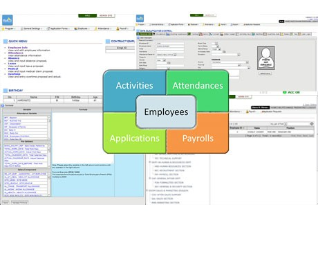 HARISHuman Resource Information System.Enables organization to effectively record and manage employees activities such as attendance, leave, business trip, employee development, and automatically payroll system.